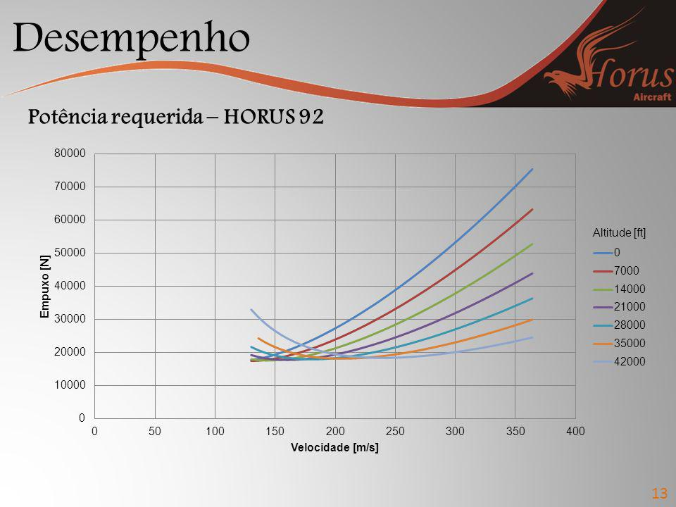 Desempenho Potência requerida – HORUS 92 Altitude [ft] 13